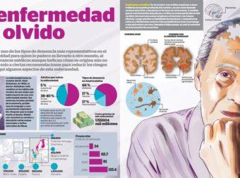 El Alzheimer: Infografía de la enfermedad del olvido | Energia y Salud – #Infografia #Alzheimer #Demencias