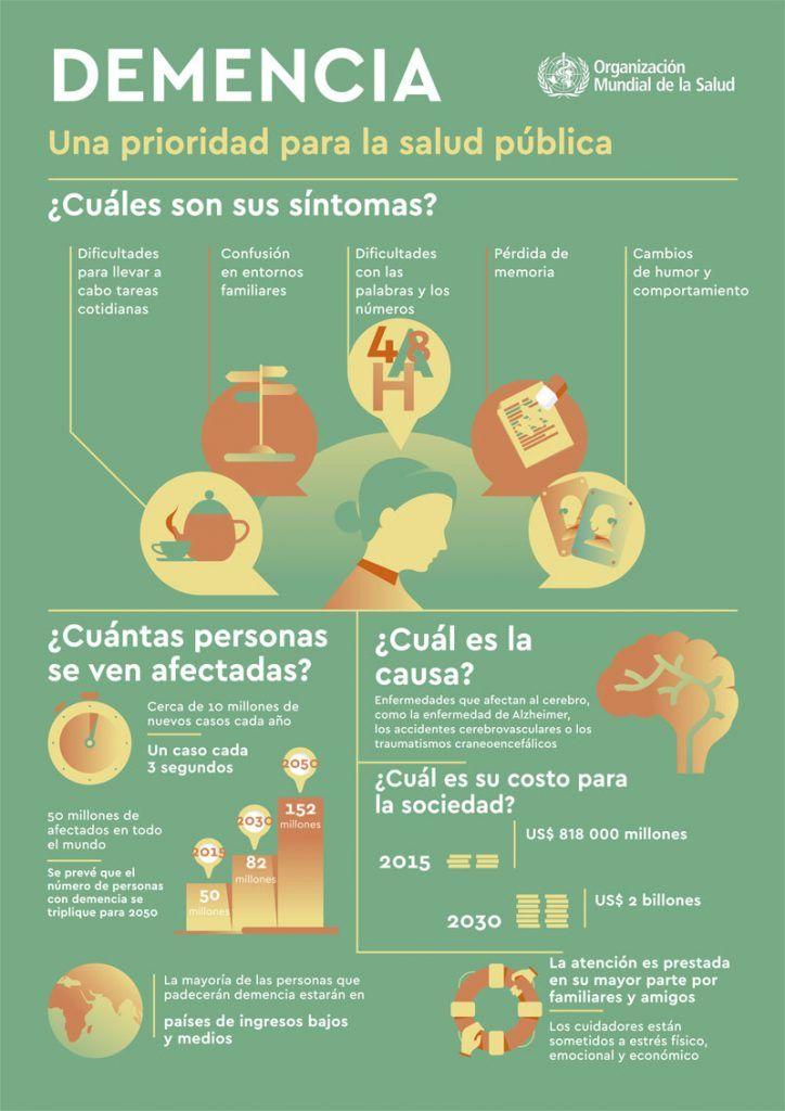 DEMENCIA Una prioridad para la salud pública - Infografía - | e-saludable
