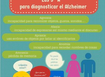 """Las 5 """"A"""" para diagnosticas el Alzheimer: Agnosia, es la incapacidad de reco…"""