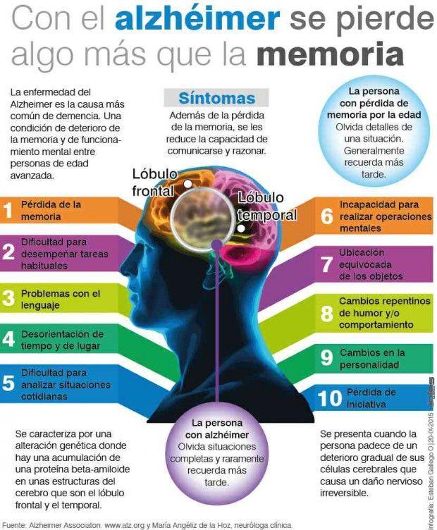 Con el Alzheimer se pierde más que la memoria.
