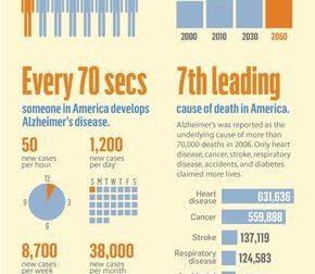All About Alzheimer's – #Infografia #Alzheimer #Demencias