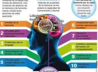 ¿Cuanto sabemos realmente sobre el Alzhéimer? | vía Alzheimer's Associati… – #Infografia #Alzheimer #Demencias