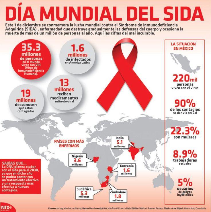 #DiaMundialContraElSida #Infografia Día mundial del #SIDA