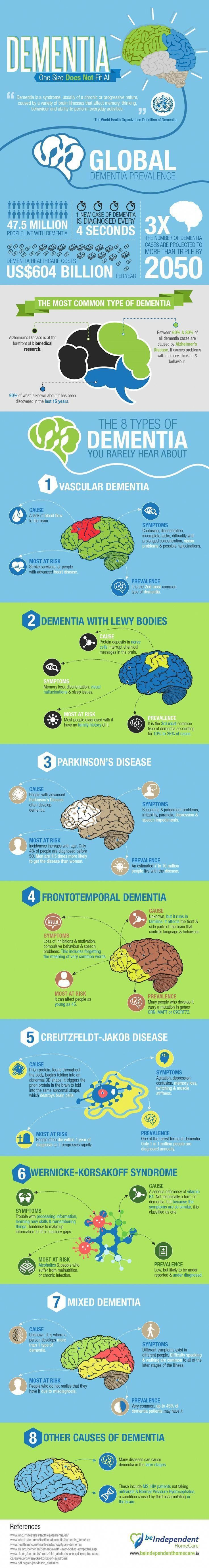 Did you know that not all dementia is Alzheimer's dementia? There are many types of dementia with different symptoms, causes and prognosis. This inforgraphic sums it up. #elderlycaredementia