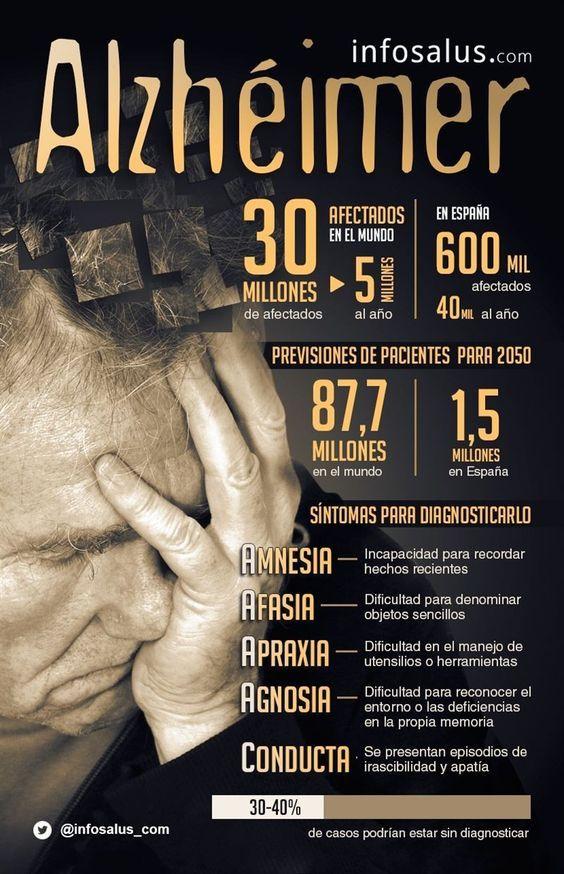 El Alzheimer en cifras
