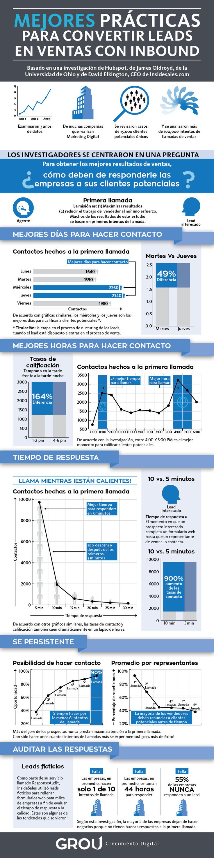 El proceso de cerrar ventas con Inbound Marketing #infografia #infographic #marketing