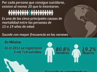 El suicidio – #Infografia #Alzheimer #Demencias