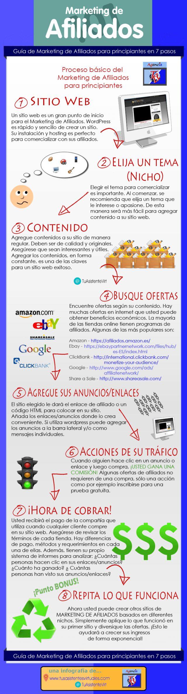 Guía de marketing de afiliación en 7 pasos #infografia