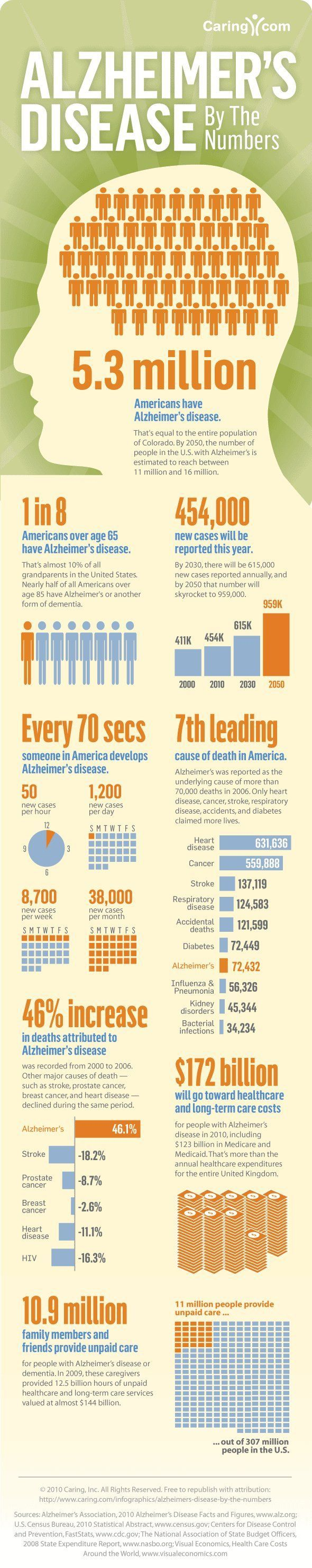 Medical infographic : Alzheimers Disease by the Numbers Infographic
