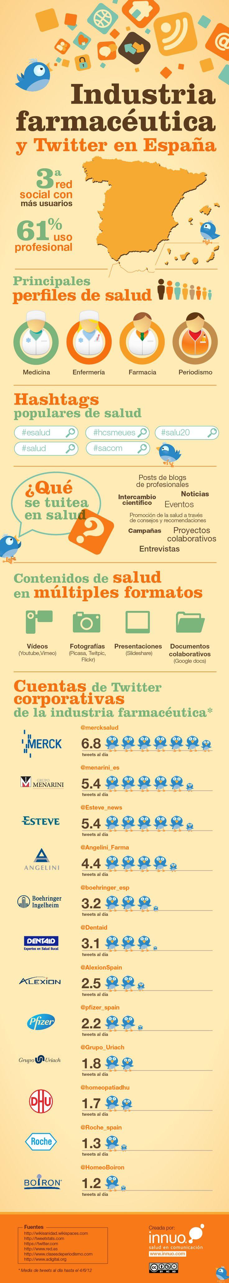 Pharma industry and Twitter in Spain - Industria farmacéutica y Twitter en Espa...