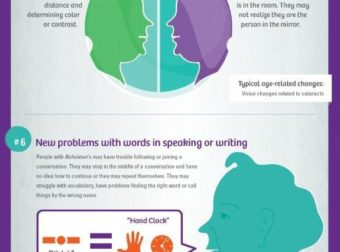 10 Early Signs and Symptoms of Alzheimer's – #Infografia #Alzheimer #Demencias