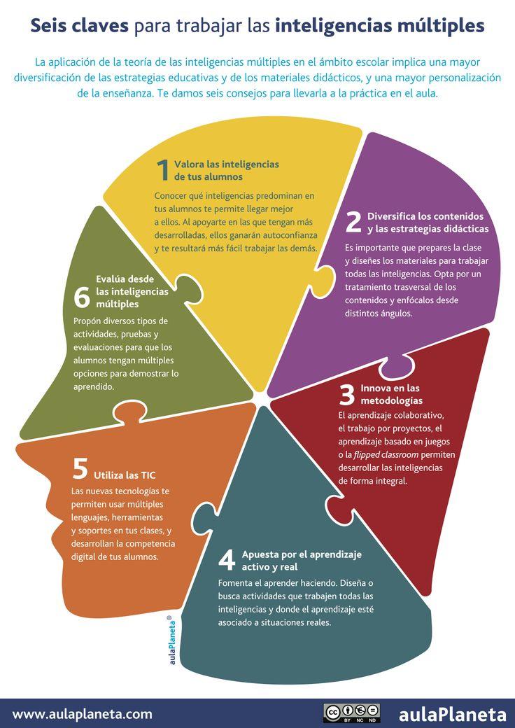 6 claves para trabajar con Inteligencias Múltiples en el aula #infografia #education