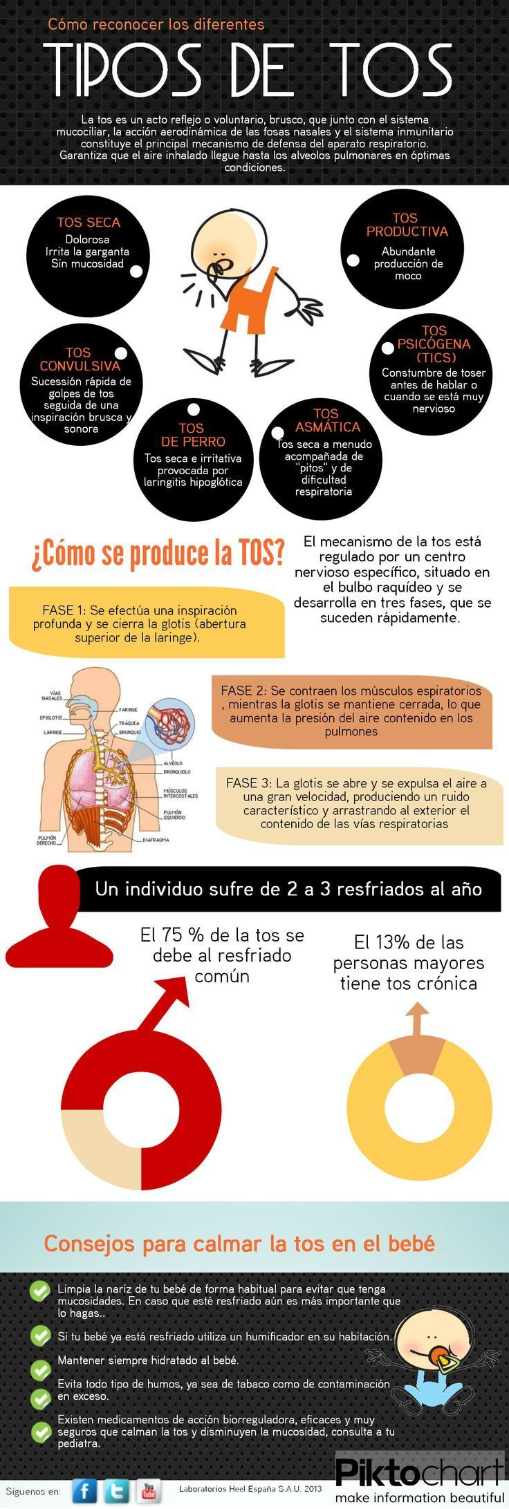 Cómo reconocer los diferentes tipos de tos