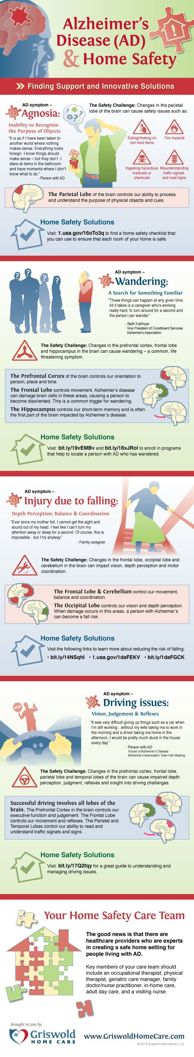 [INFOGRAPHIC] Alzheimer's Disease & Home Safety