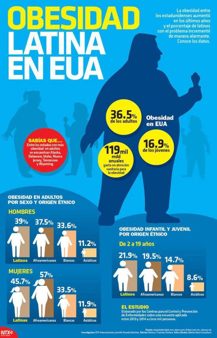 #Infografía Obesidad Latina en Estados Unidos