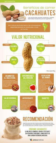 Propiedades del cacahuete y valores nutricionales: calorías, grasas