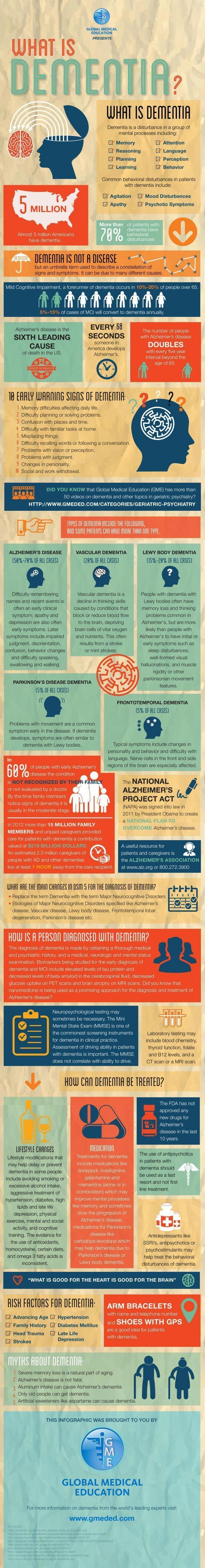 Repinned by CBDInstead.com/  The more you know about dementia, the easier it wil...