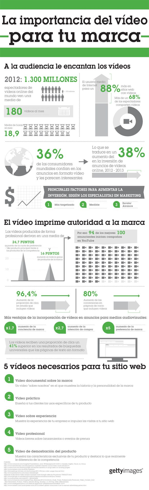 Tres datos impresionantes del video como contenido en el marketing digital