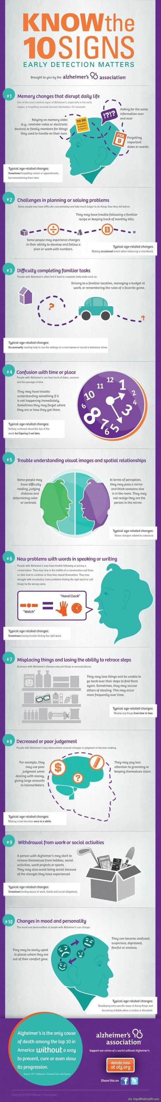 the 10 signs infographic via topoftheline99