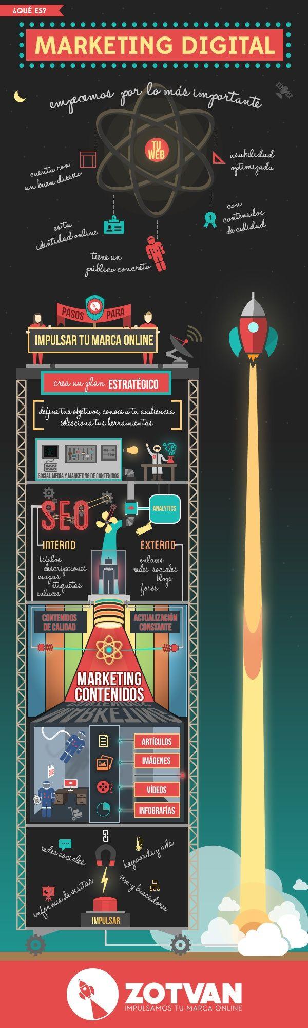¿Que Es El #MarketingDigital? #Infografia