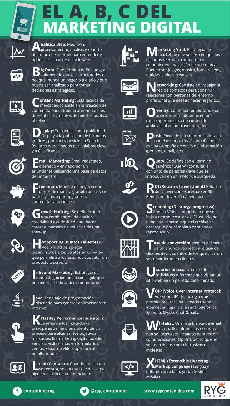 ABC del Marketing Digital #infografia #infographic #marketing