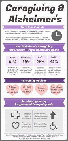 Alzheimers Caregiving Information - source: Alzheimer's Association #elderlycaredementia #elderlycaregiver