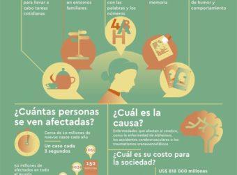 DEMENCIA Una prioridad para la salud pública – Infografía – – #Infografia #Alzheimer #Demencias