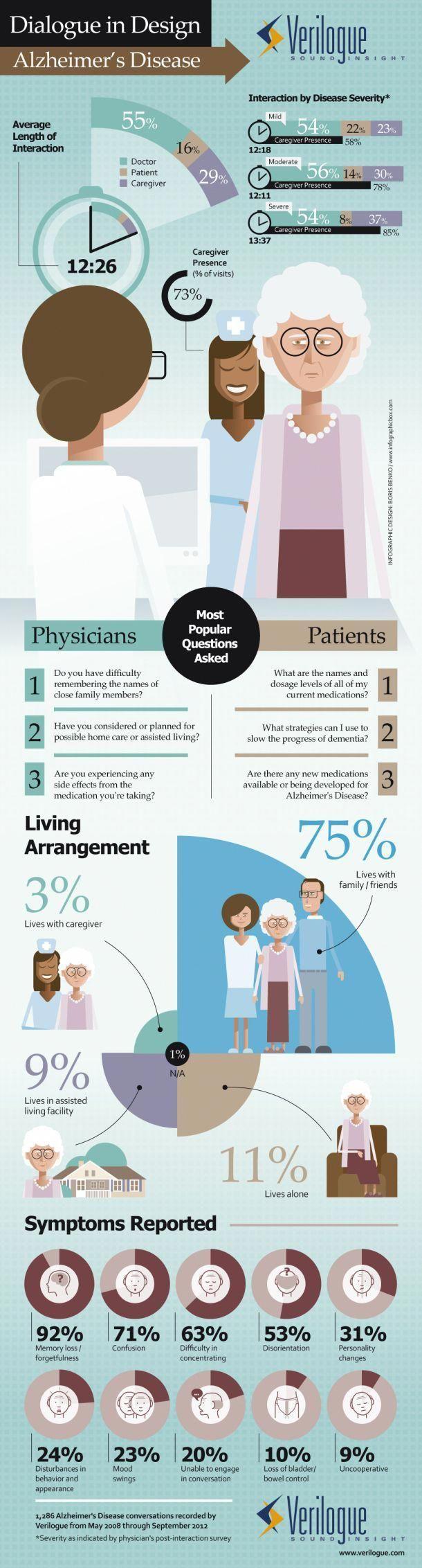 Healthcare infographic : Dialogue in Design: Alzheimer's Disease [INFOGRAPHIC] #elderlycarealzheimers