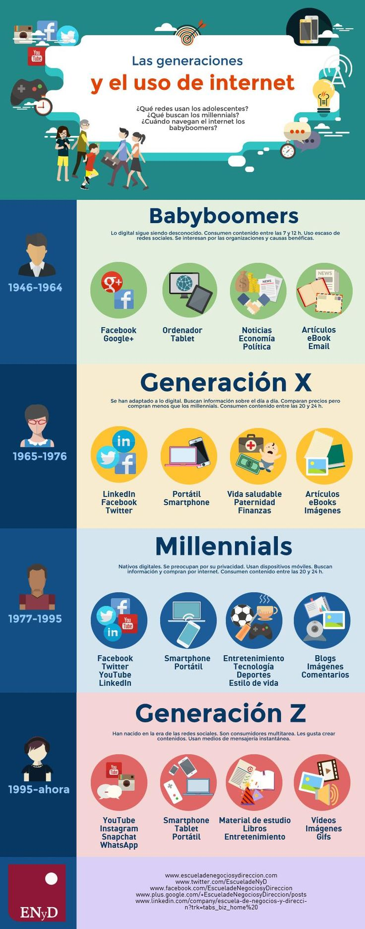 Las generaciones y el uso de Internet #infografia #infographic #marketing