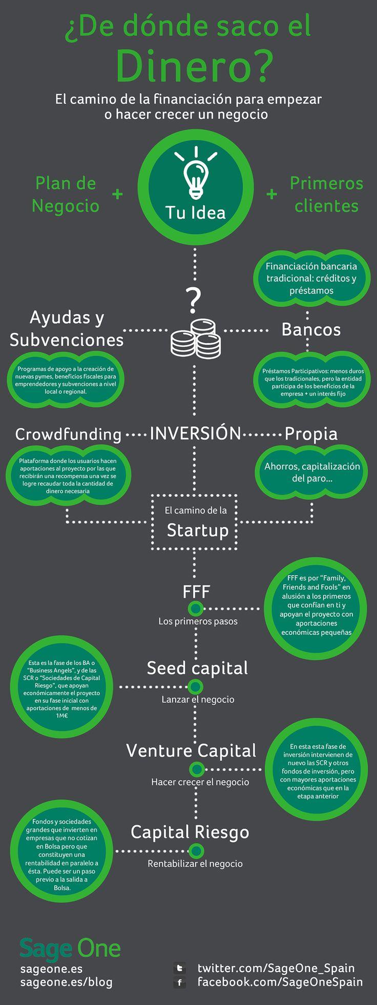 ¿Dónde encuentra dinero un emprendedor? #infografia #dinero #emprendedor