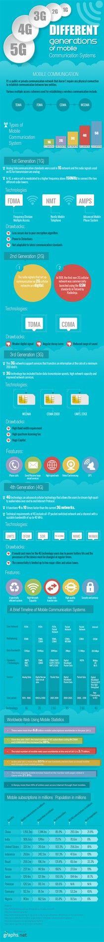 Carateristicas de las distintas generaciones de Moviles (1G, 2G, 3G, 4G) en una sola #Infografia kcy.me/s3ia