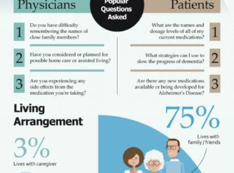 Dialogue in Design: Alzheimer's Disease [INFOGRAPHIC] – #Infografia #Alzheimer #Demencias