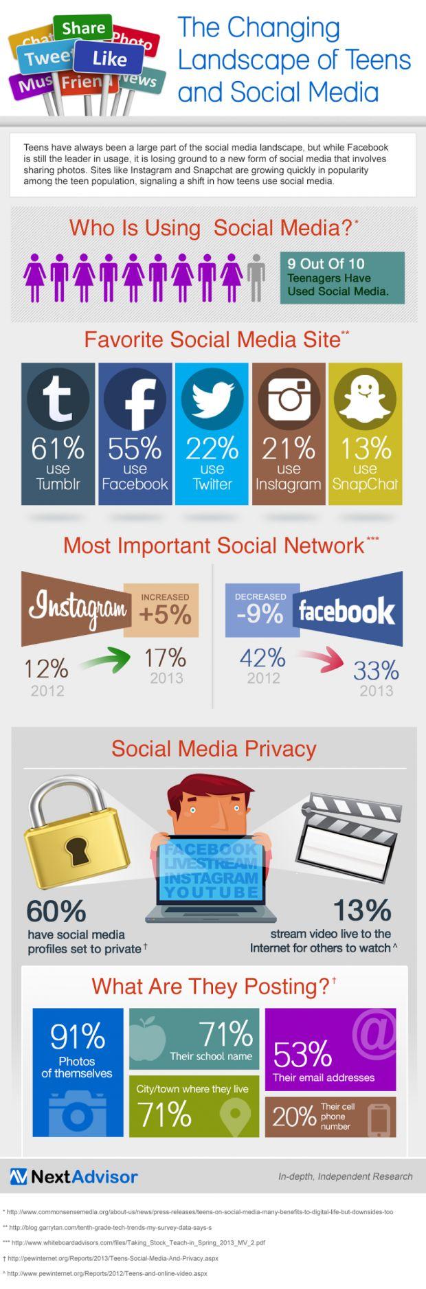 El panorama cambiante de adolescentes y Redes Sociales #infografia #infographic #socialmedia