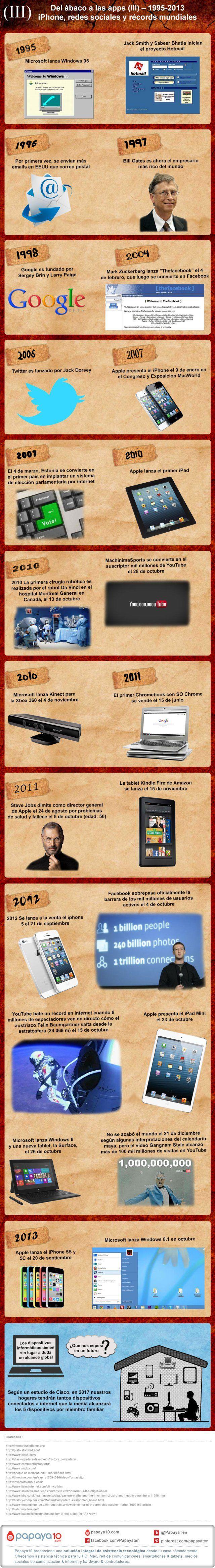 Historia del PC: D…
