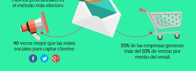 Infografia Tendencias email marketing 2015