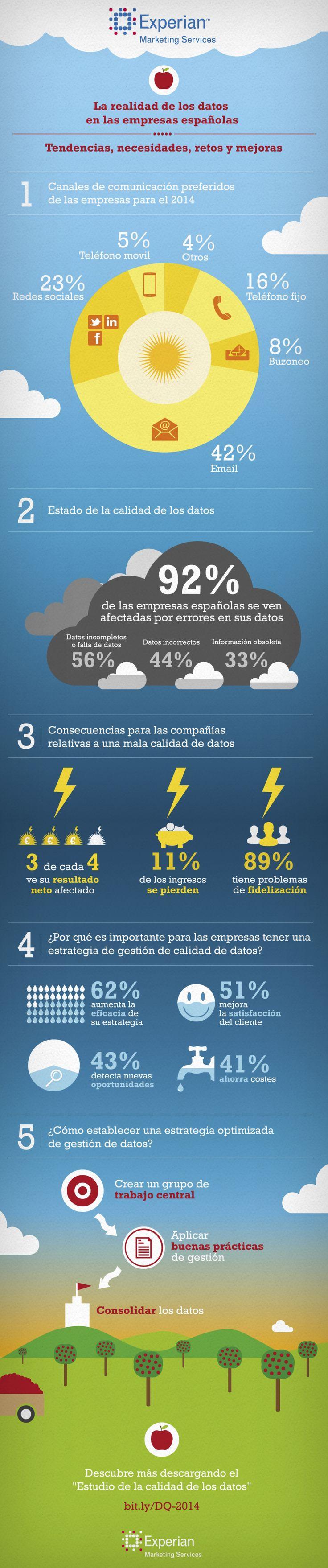 La realidad de los datos en las empresas españolas #infografia #infographic