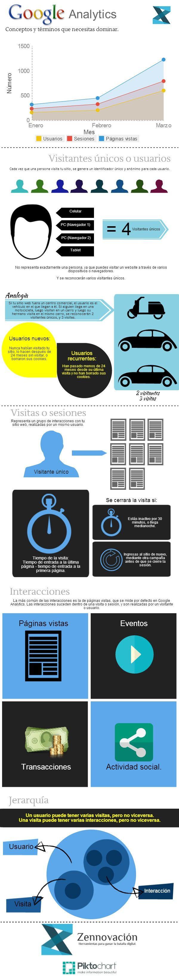 La terminología de Google Analytics #infografia #infographic #marketing #seo