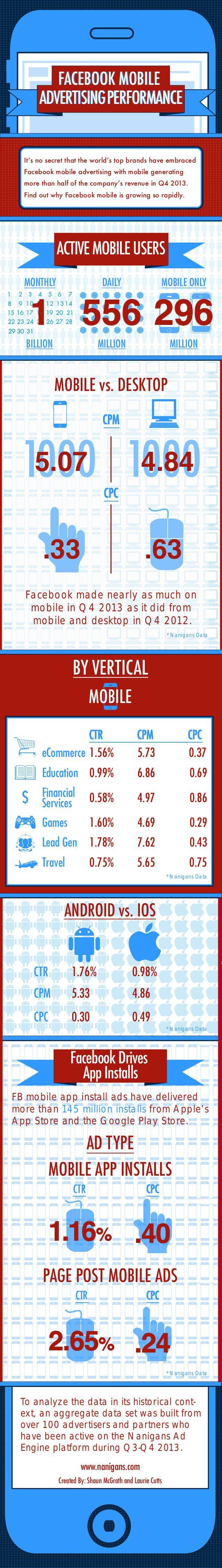 Rendimiento de la publicidad móvil de FaceBook #infografia #infographic #socialmedia #marketing