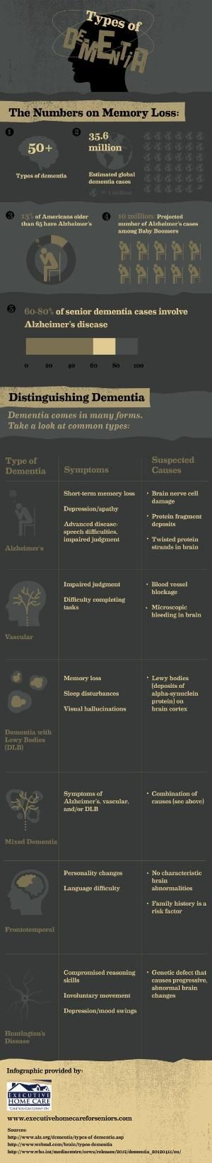 Alzheimer's is a form of dementia that results in short-term memory loss, depression, and even impaired speech. Learn more about Alzheimer's and other forms of dementia in this infographic from an in-home elder care company by carlasisters