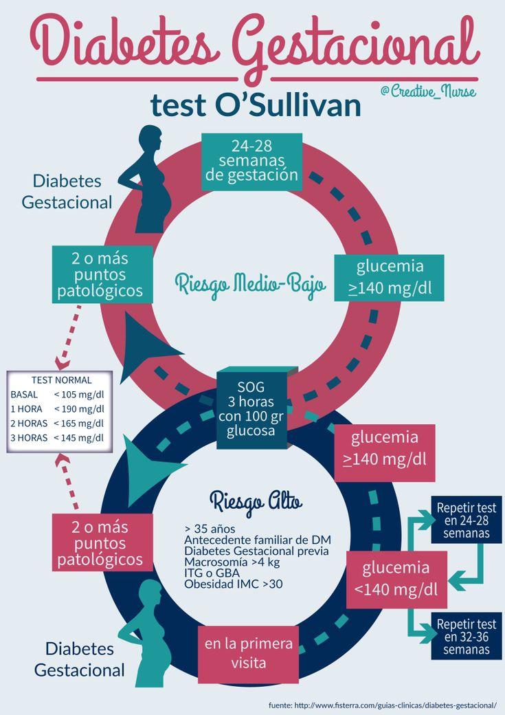 ¿Qué es el Test de O'Sullivan?
