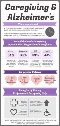 Alzheimers Caregiving Information - source: Alzheimer's Association #alzheimersc...