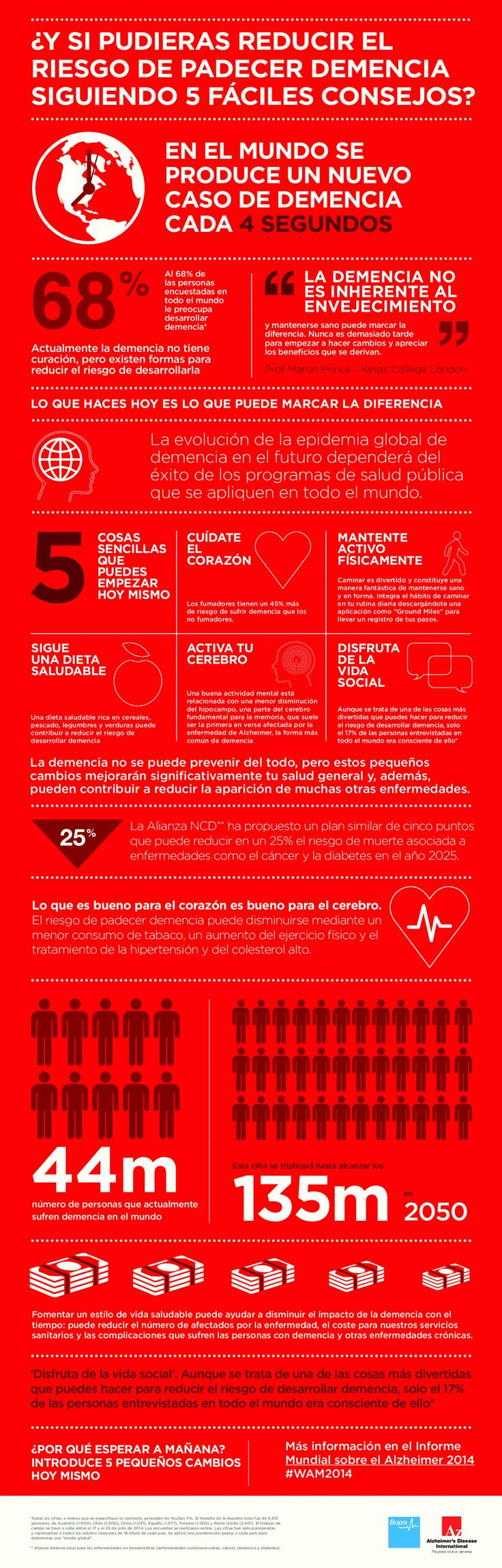 ¿Y si pudieras reducir el riesgo de padecer #demencia siguiendo 5 fáciles cons...
