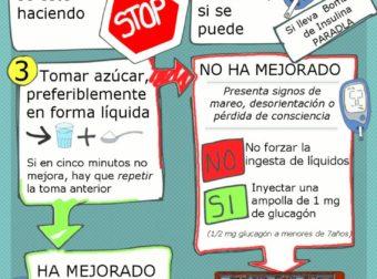 Infografia Hipoglucemia                                                         … – #Infografia #Alzheimer #Demencias