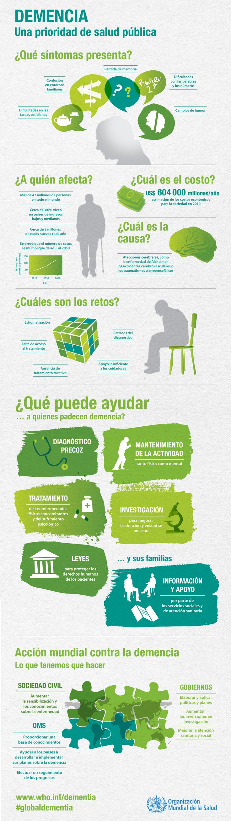 Resumen gráfico sobre la demencia: a quién afecta, cuáles son sus desafíos y...