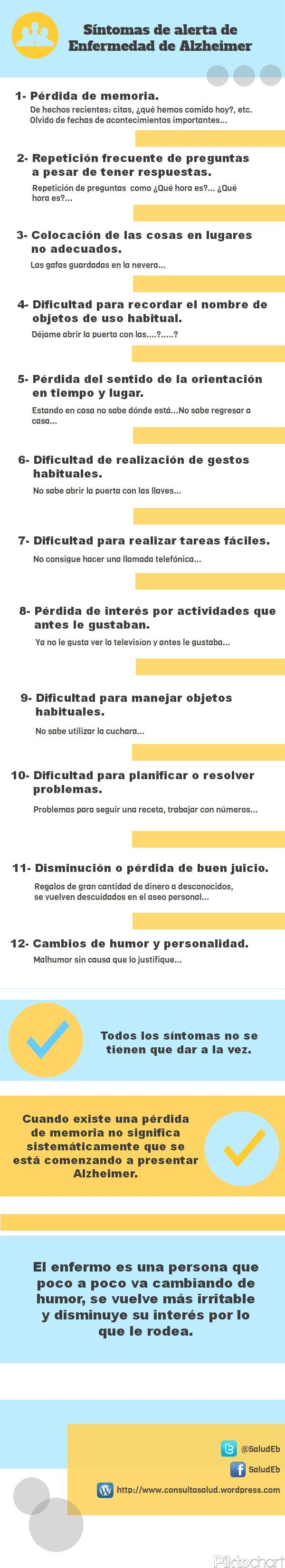 Síntomas del Alzheimer Alexa Santillan