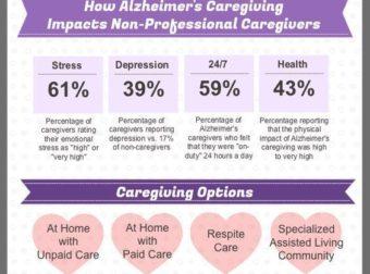 #Caregiving and #Alzheimers: #elderlycaremotivationelderlycaretips – #Infografia #Alzheimer #Demencias