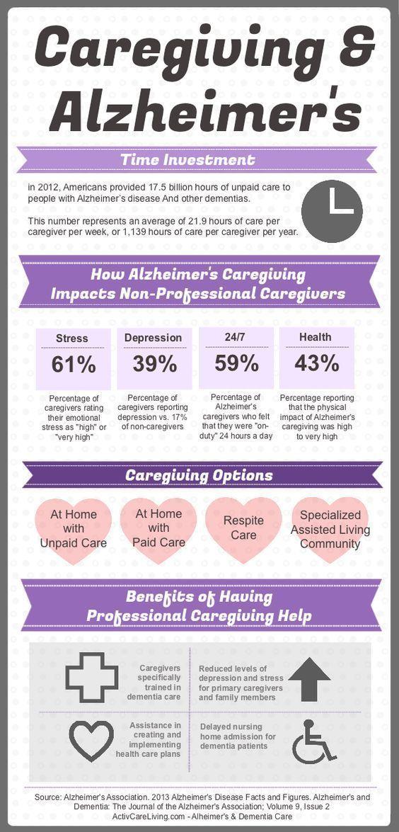 #Caregiving and #Alzheimers: #elderlycaremotivationelderlycaretips