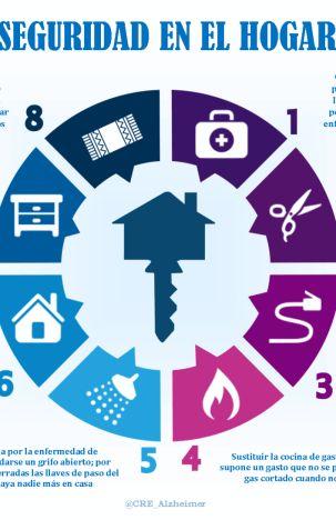 Infografía «Seguridad en el hogar para personas con alzhéimer»