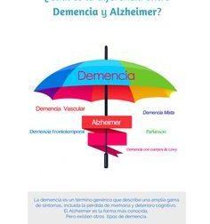 Post – Diferencia entre Demencia y Alzheimer | neuroSAD – Estimulación Cognitiv… – #Infografia #Alzheimer #Demencias