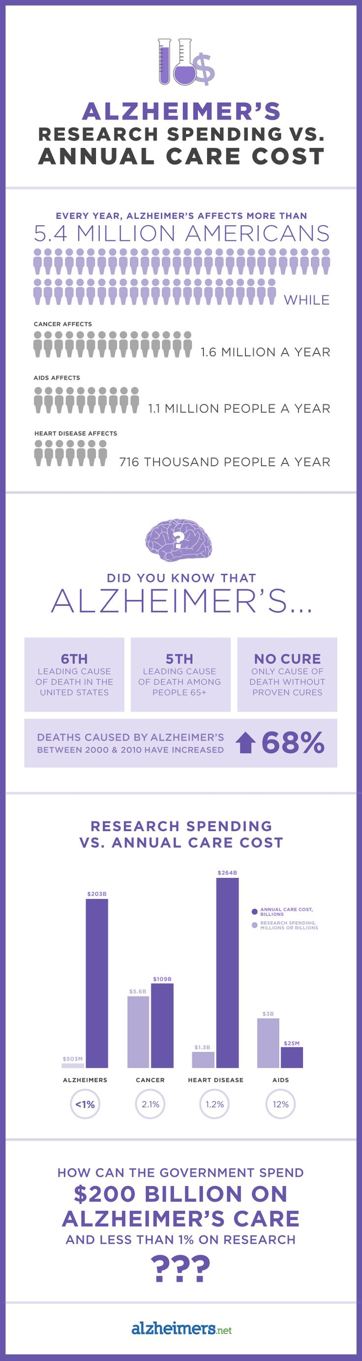 These numbers will make you question the governments priorities. #Alzheimers #En...